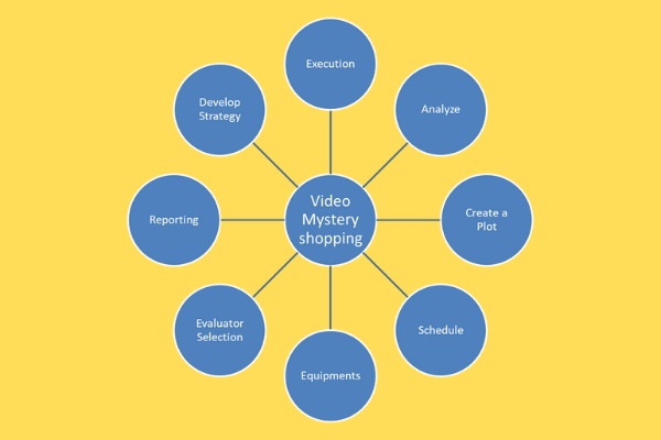 Video Mystery Shopping process