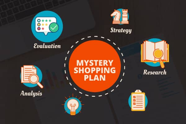 What is a Mystery Shopping Plan? Objective and Characteristics